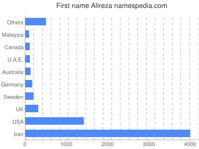 Given name Alireza