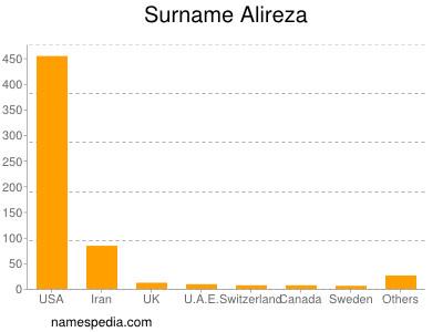 Surname Alireza