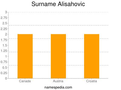 Surname Alisahovic