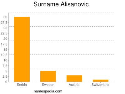 Surname Alisanovic