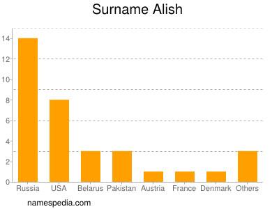 Surname Alish