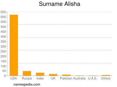 Surname Alisha