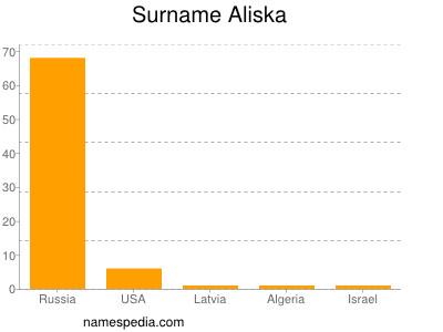 Surname Aliska