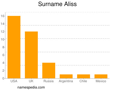 Surname Aliss