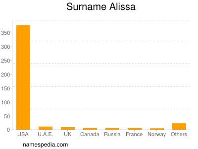 Surname Alissa