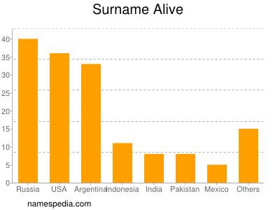 Surname Alive