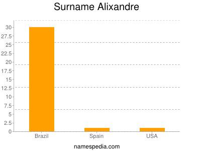 Surname Alixandre