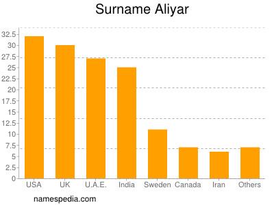 Surname Aliyar