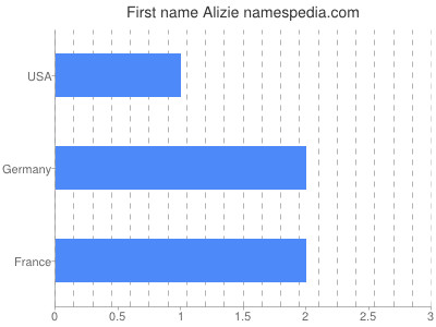 Given name Alizie
