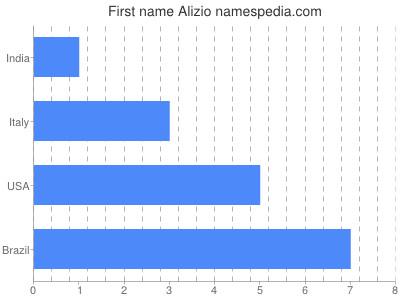 Given name Alizio