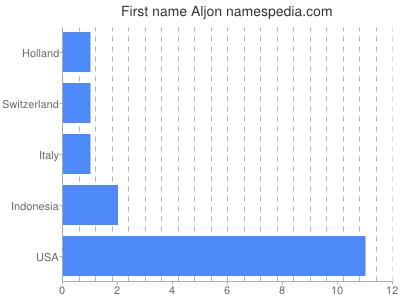 Given name Aljon