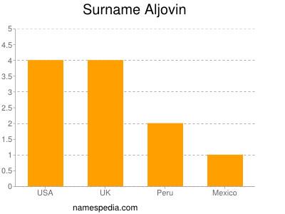 Surname Aljovin