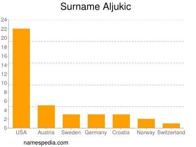 Surname Aljukic