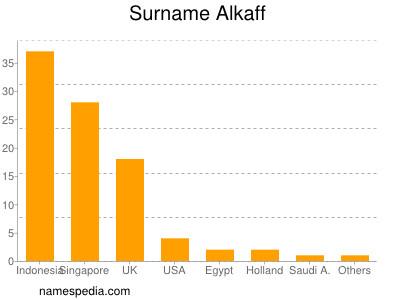 Surname Alkaff
