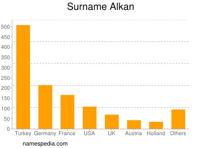 Familiennamen Alkan