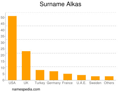 Surname Alkas