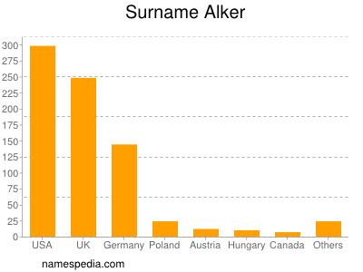 Surname Alker