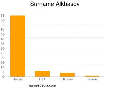 Surname Alkhasov