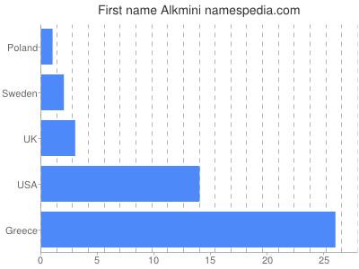 Given name Alkmini