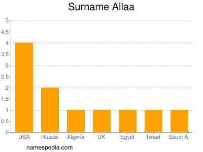 Surname Allaa