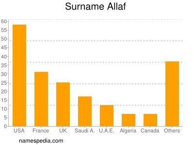 Surname Allaf