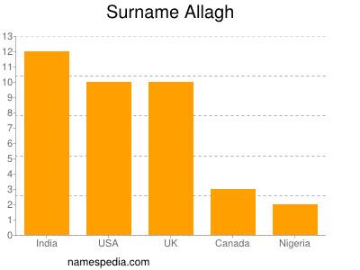 Surname Allagh