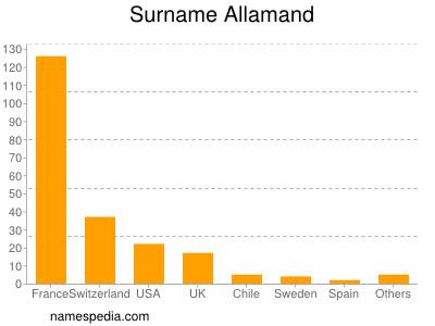 Surname Allamand