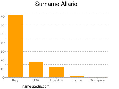 Surname Allario