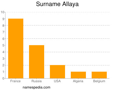 Surname Allaya