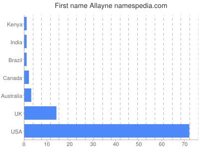 Given name Allayne