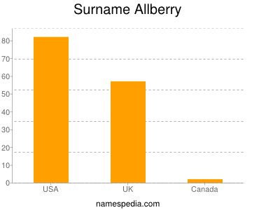 Surname Allberry