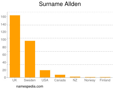 Surname Allden
