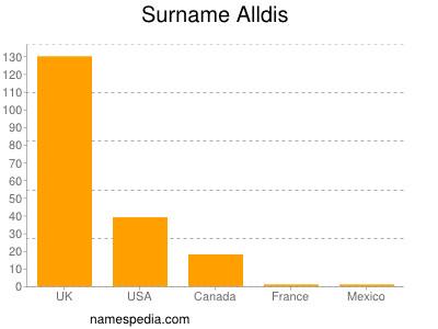 Surname Alldis