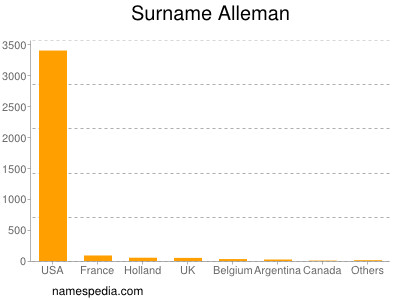 Surname Alleman