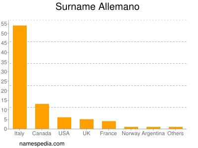 Surname Allemano