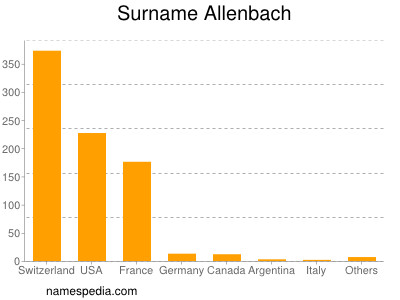 Surname Allenbach