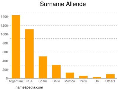 Surname Allende