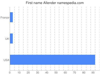 Given name Allender