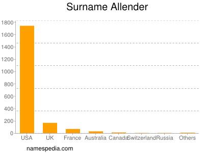 Surname Allender