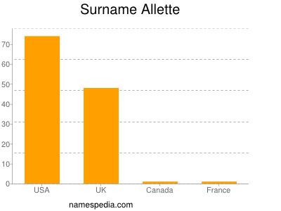Surname Allette
