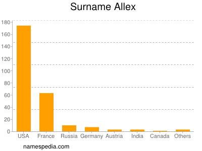 Surname Allex