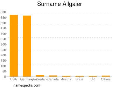 Surname Allgaier