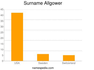 Surname Allgower