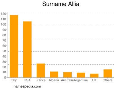 Surname Allia