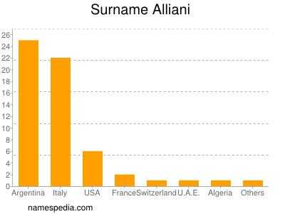 Surname Alliani