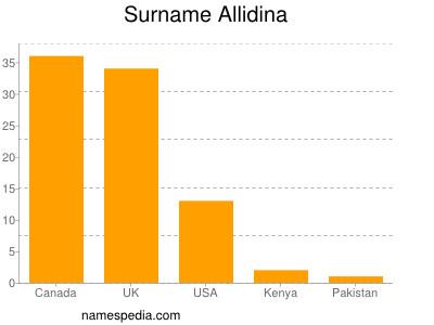 Surname Allidina