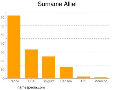 Surname Alliet