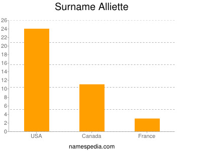 Surname Alliette