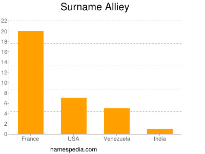 Surname Alliey
