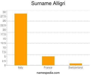 Surname Alligri